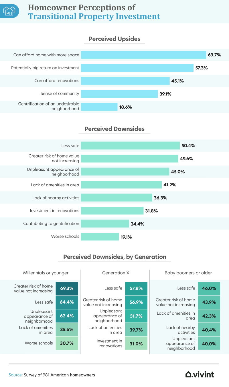 homeowner perceptions of transitional property investment
