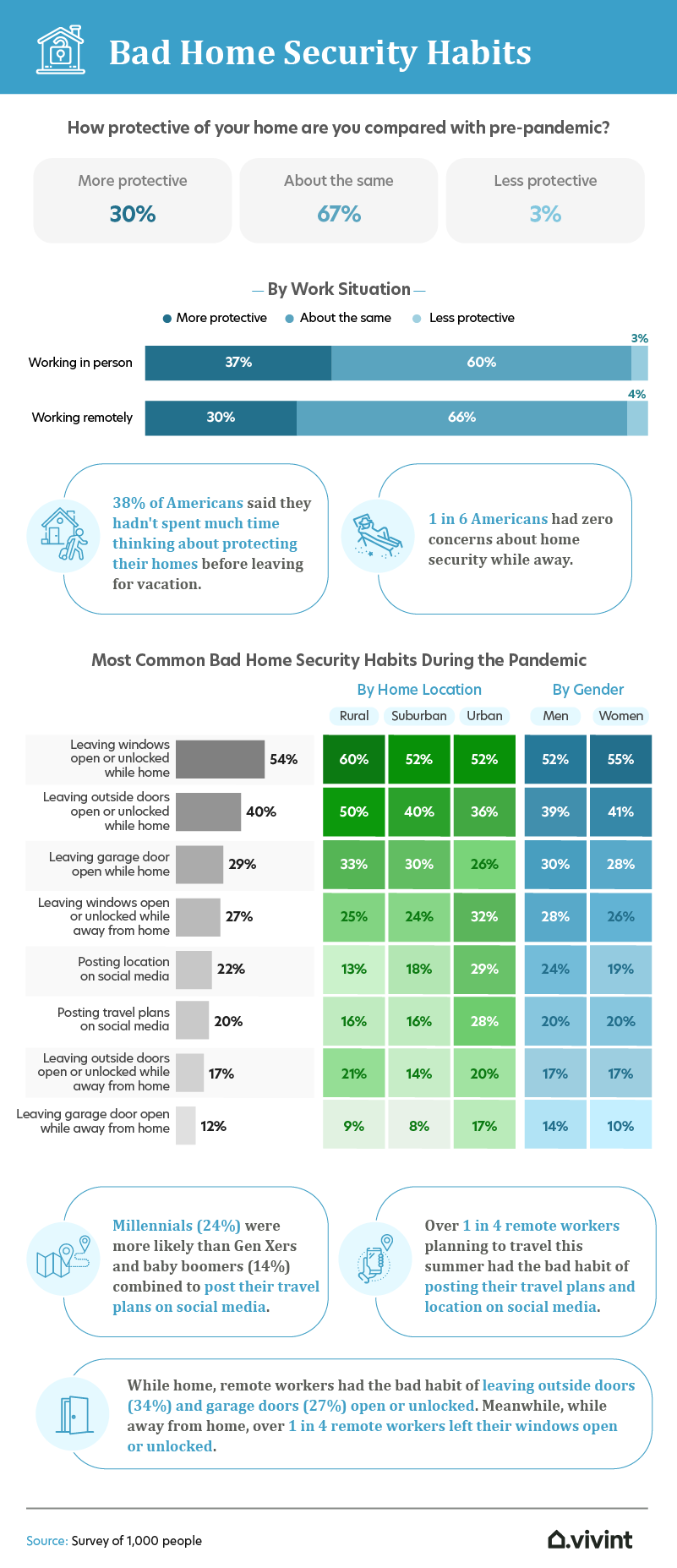 bad security habits infographic