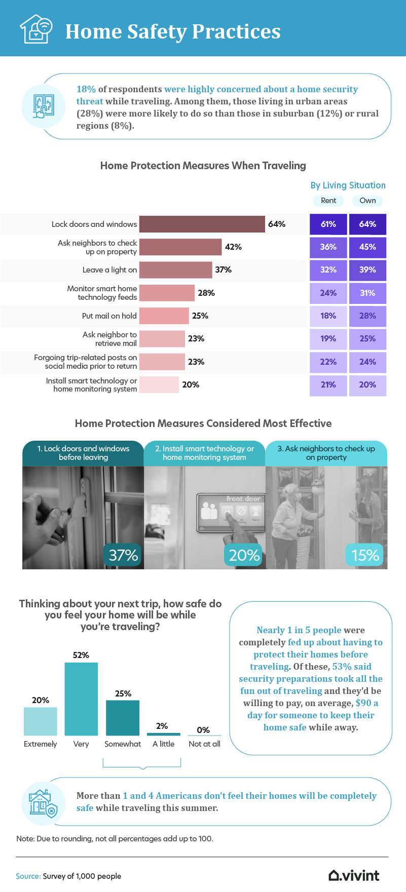 home safety practices infographic