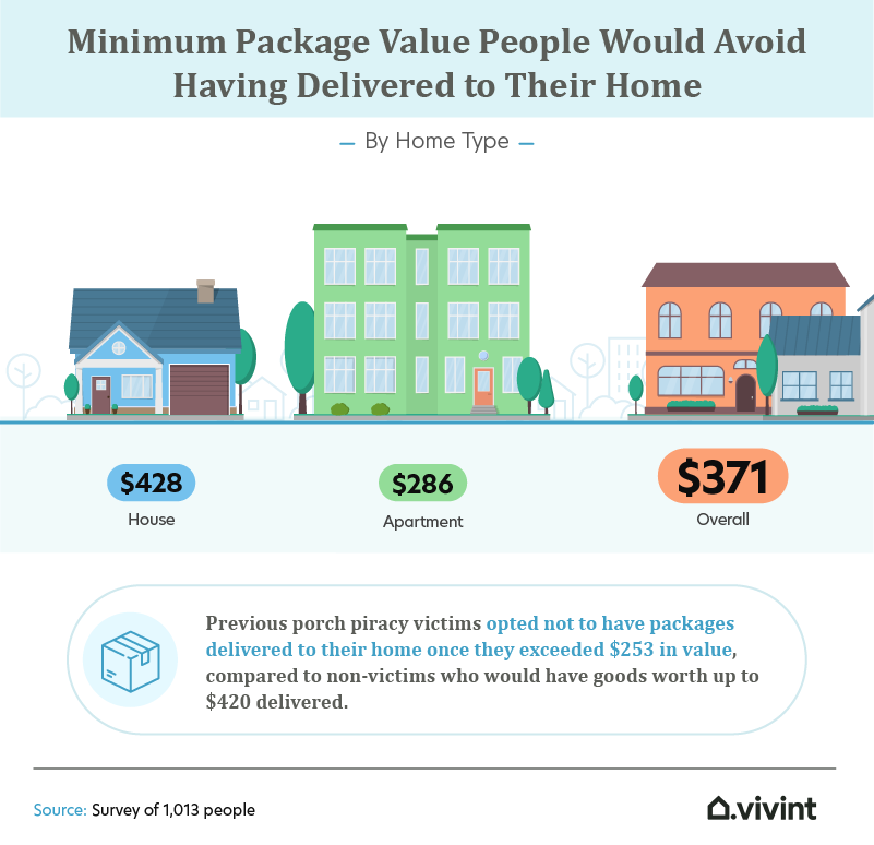 minimum package value infographic