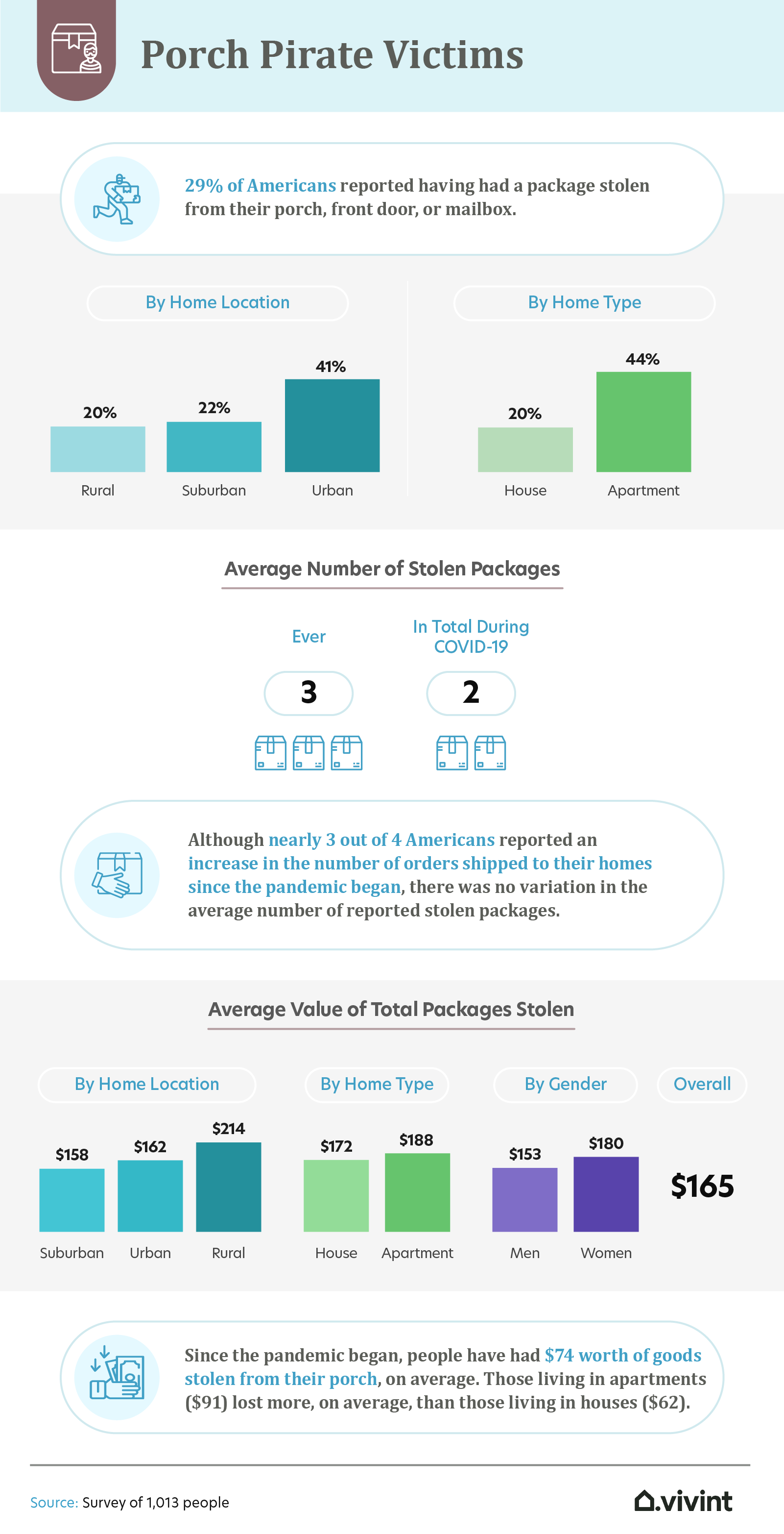 porch pirate victims infographic