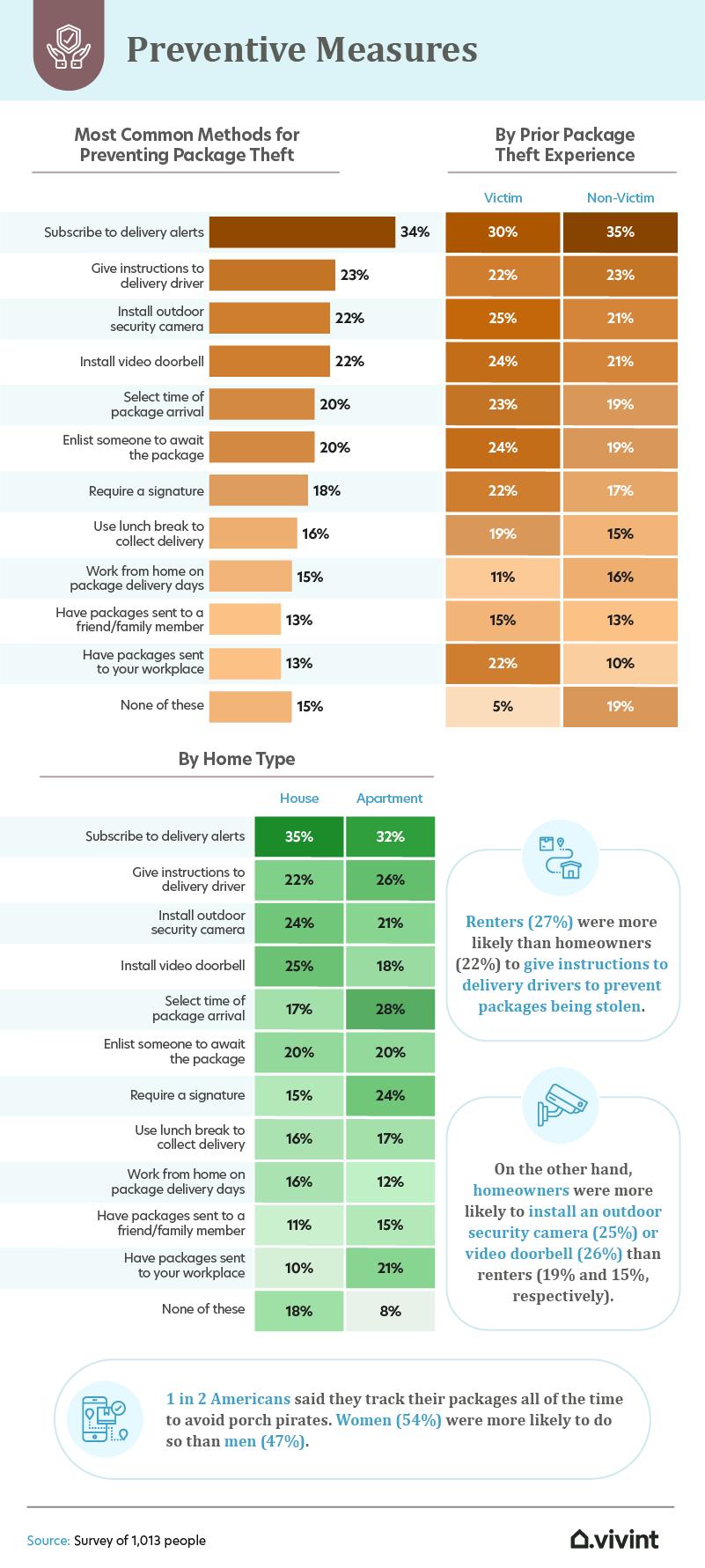 preventive measures infographic